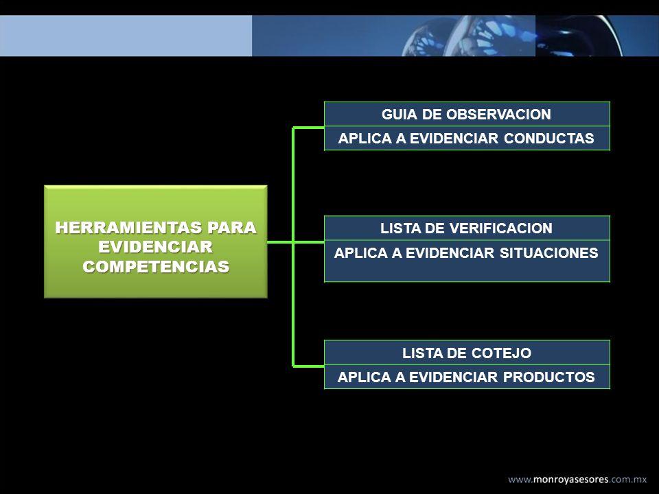 HERRAMIENTAS PARA EVIDENCIAR COMPETENCIAS GUIA DE OBSERVACION APLICA A EVIDENCIAR CONDUCTAS LISTA DE VERIFICACION APLICA A EVIDENCIAR SITUACIONES LIST