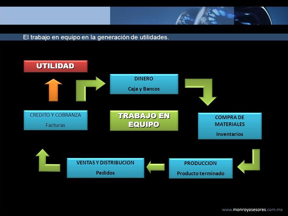 El trabajo en equipo en la generación de utilidades. DINERO Caja y Bancos DINERO Caja y Bancos COMPRA DE MATERIALES Inventarios COMPRA DE MATERIALES I