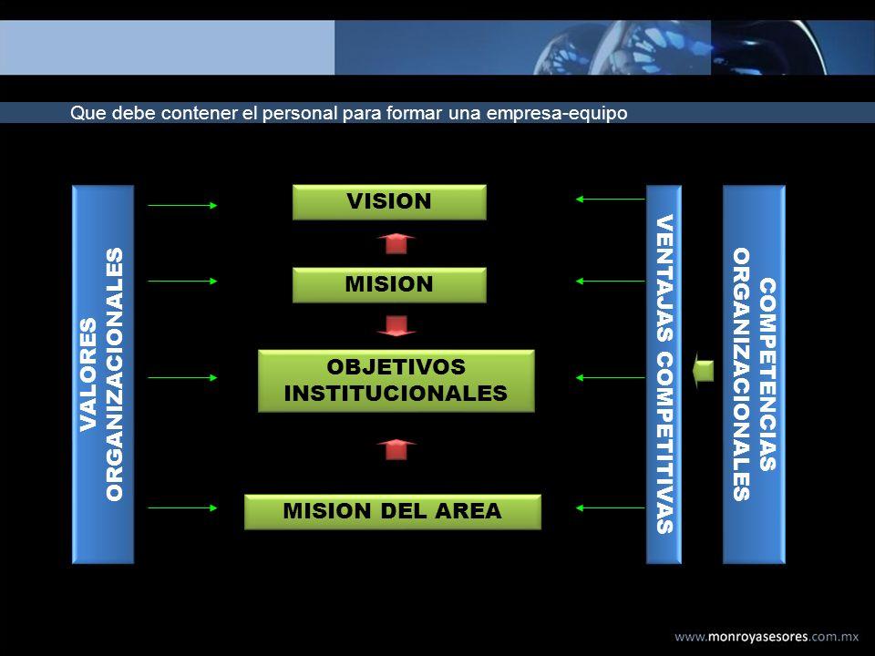 Que debe contener el personal para formar una empresa-equipo VISION MISION OBJETIVOS INSTITUCIONALES MISION DEL AREA VALORES ORGANIZACIONALES VENTAJAS