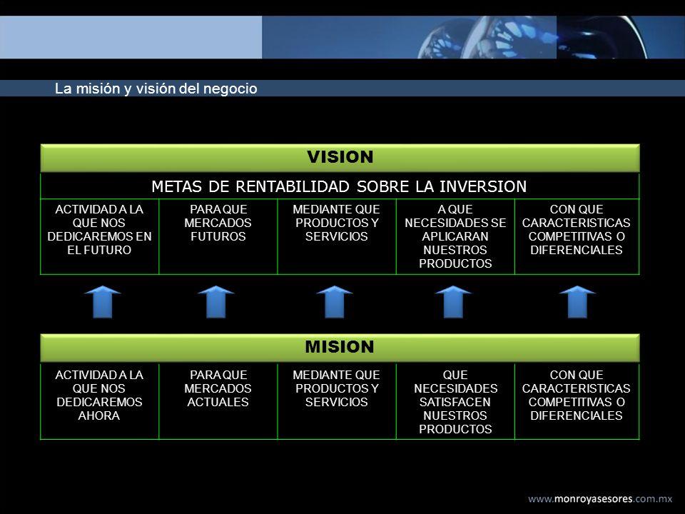 La misión y visión del negocio VISION ACTIVIDAD A LA QUE NOS DEDICAREMOS EN EL FUTURO PARA QUE MERCADOS FUTUROS MEDIANTE QUE PRODUCTOS Y SERVICIOS A Q