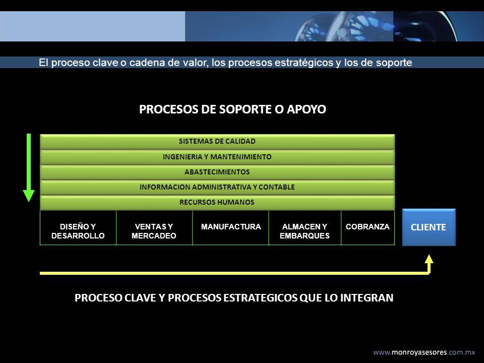 El proceso clave o cadena de valor, los procesos estratégicos y los de soporte DISEÑO Y DESARROLLO VENTAS Y MERCADEO MANUFACTURAALMACEN Y EMBARQUES CO