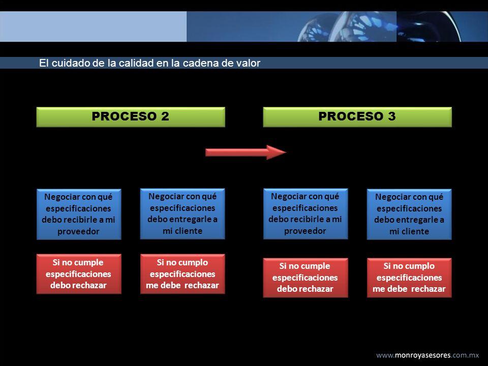 El cuidado de la calidad en la cadena de valor PROCESO 2 PROCESO 3 Negociar con qué especificaciones debo recibirle a mi proveedor Negociar con qué es