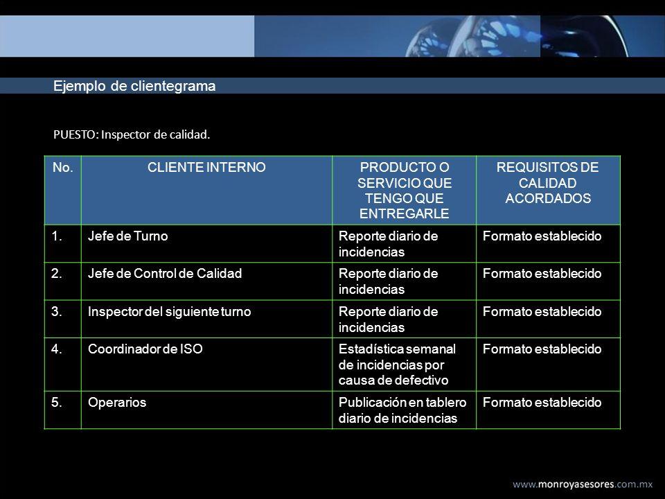 Ejemplo de clientegrama No.CLIENTE INTERNOPRODUCTO O SERVICIO QUE TENGO QUE ENTREGARLE REQUISITOS DE CALIDAD ACORDADOS 1.Jefe de TurnoReporte diario d