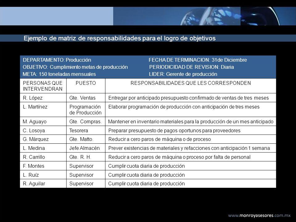 Ejemplo de matriz de responsabilidades para el logro de objetivos DEPARTAMENTO: Producción FECHA DE TERMINACION: 31de Diciembre OBJETIVO: Cumplimiento
