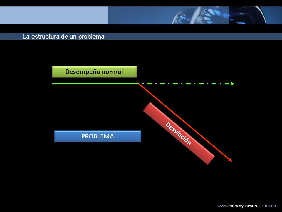 La estructura de un problema Desempeño normal Desviación PROBLEMA