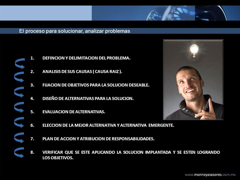 El proceso para solucionar, analizar problemas 1.DEFINCION Y DELIMITACION DEL PROBLEMA. 2.ANALISIS DE SUS CAUSAS ( CAUSA RAIZ ). 3.FIJACION DE OBJETIV
