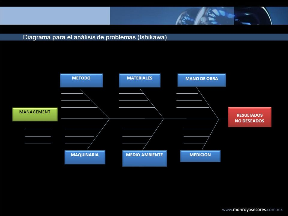 Diagrama para el análisis de problemas (Ishikawa). RESULTADOS NO DESEADOS RESULTADOS NO DESEADOS METODO MATERIALES MANO DE OBRA MANAGEMENT MAQUINARIA