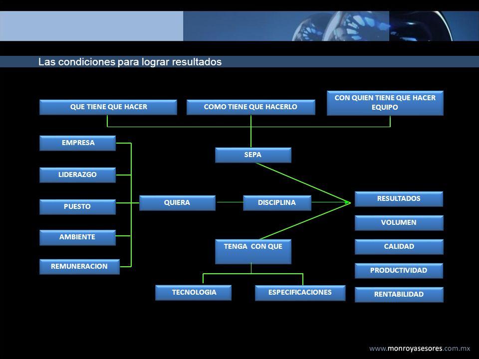 Las condiciones para lograr resultados RESULTADOS VOLUMEN CALIDAD PRODUCTIVIDAD RENTABILIDAD EMPRESA LIDERAZGO PUESTO AMBIENTE REMUNERACION TECNOLOGIA
