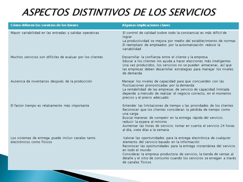 ASPECTOS DISTINTIVOS DE LOS SERVICIOS ASPECTOS DISTINTIVOS DE LOS SERVICIOS Cómo difieren los servicios de los bienes Algunas implicaciones claves May
