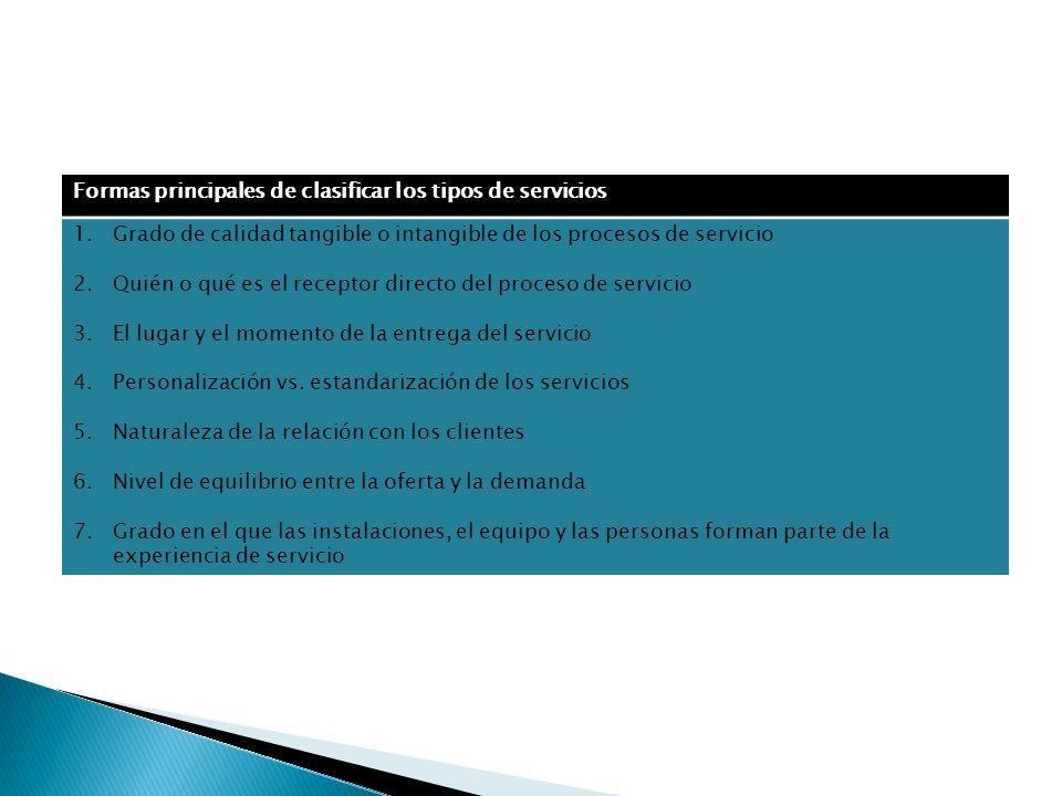 Formas principales de clasificar los tipos de servicios 1.Grado de calidad tangible o intangible de los procesos de servicio 2.Quién o qué es el recep
