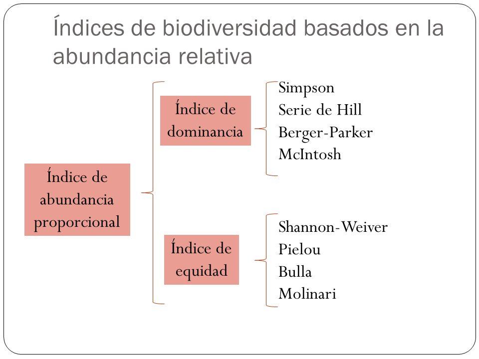 Índices de biodiversidad basados en la abundancia relativa Índice de abundancia proporcional Índice de dominancia Índice de equidad Simpson Serie de Hill Berger-Parker McIntosh Shannon-Weiver Pielou Bulla Molinari