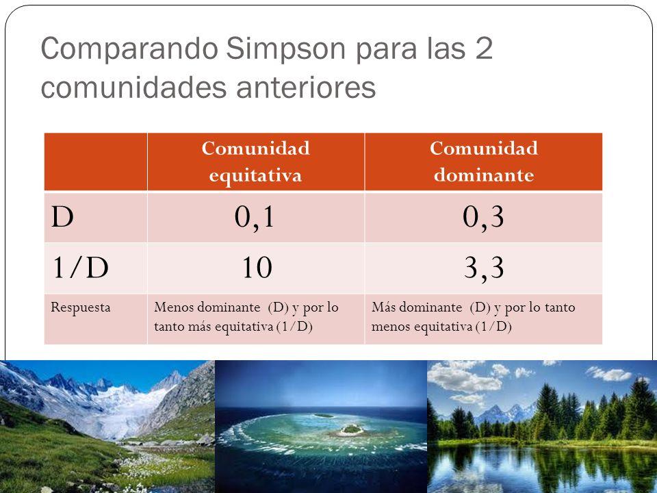 Comparando Simpson para las 2 comunidades anteriores Comunidad equitativa Comunidad dominante D0,10,3 1/D103,3 RespuestaMenos dominante (D) y por lo tanto más equitativa (1/D) Más dominante (D) y por lo tanto menos equitativa (1/D)