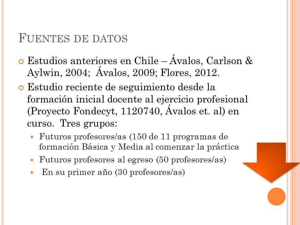 F UENTES DE DATOS Estudios anteriores en Chile – Ávalos, Carlson & Aylwin, 2004; Ávalos, 2009; Flores, 2012.