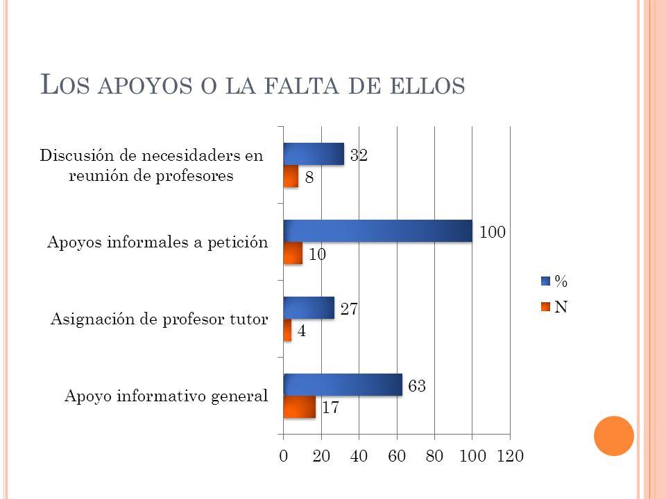A PRENDIZAJE DOCENTE : PERCEPCIÓN DE AUTOEFICACIA (1= NADA ; 3= MUY POCO ; 5= ALGO ; 7= BASTANTE ; 9= MUCHO