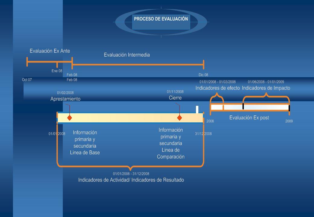 INFORME DE EVALUACION DE EFECTOS PROYECTO 40C206 TURISMO SOSTENIBLE COMO HERRAMIENTA DE DESARROLLO EN TRES LOCALIDADES DEL ECUADOR PROYECTO 40B707 PROMOCIÓN DEL TURISMO SOSTENIBLE EN EL ECUADOR