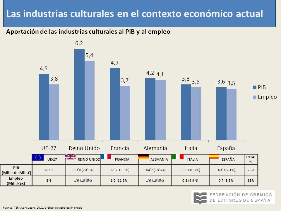 Las industrias culturales en el contexto económico actual Fuente: TERA Consultans, 2010. Gráfico de elaboración propia Aportación de las industrias cu
