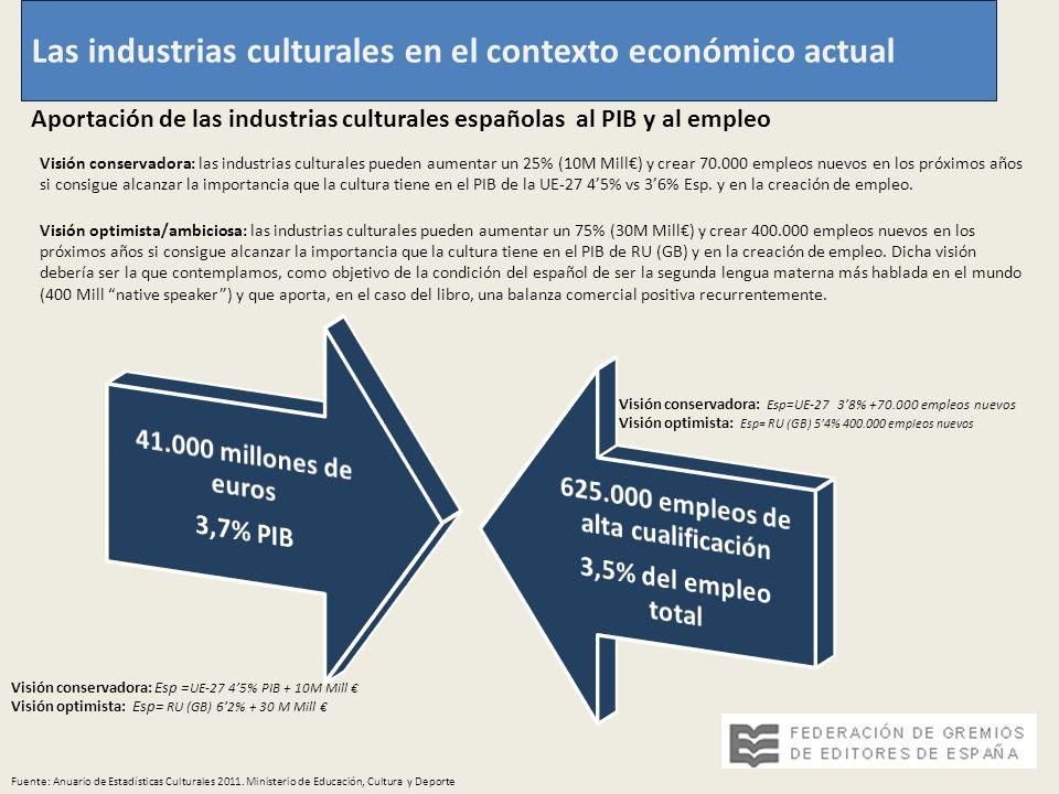 Las industrias culturales en el contexto económico actual Aportación de las industrias culturales españolas al PIB y al empleo Fuente: Anuario de Estadísticas Culturales 2011.