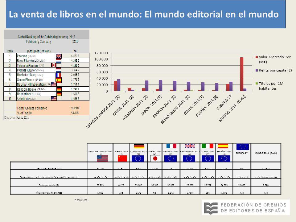 La venta de libros en el mundo: El mundo editorial en el mundo ESTADOS UNIDOS 2011 (1) CHINA 2011 (2) ALEMANIA 2011 (3) JAPÓN 2011 (4) FRANCIA 2011 (5) REINO UNIDO 2011 (6) ITALIA 2011 (7) ESPAÑA 2011 (8) EUROPA-27MUNDO 2011 (Todo) Valor Mercado PVP (M)31.00010.6029.6017.1294.5874.0803.4172.77223.000105.614 % del Mercado Editorial Mundial/% Población del mundo29,3% / 4,5%10,0% / 19,5%9,2% / 1,2%6,8% / 1,9%4,3% / 0,9%3,9% / 0,9%3,2% / 0,9%2,7% / 0,7%21,7% / 7,2%100% / 6.894 MM pax Renta por capita ()37.2634.17733.60735.31032.59729.86027.78224.80329.0507.720 Títulos por 1M habitantes1.0802451.172n/d1.2422.4599561.692n/d * 2008-2009