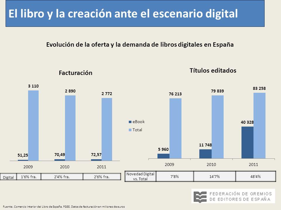 El libro y la creación ante el escenario digital Fuente. Comercio Interior del Libro de España. FGEE. Datos de facturación en millones de euros Evoluc