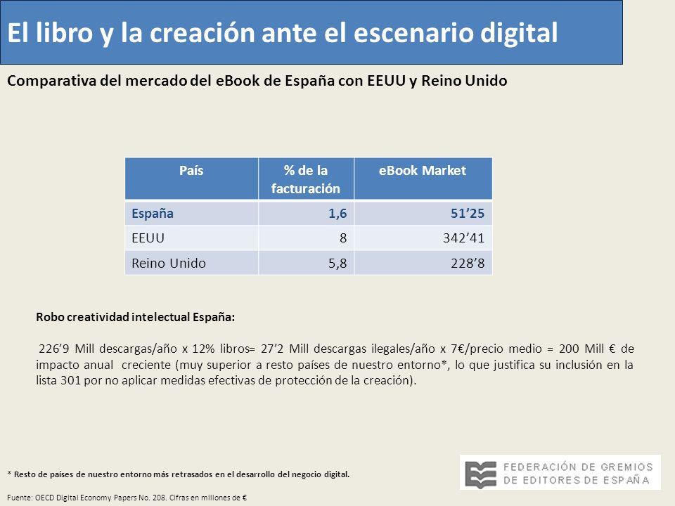 El libro y la creación ante el escenario digital Fuente: OECD Digital Economy Papers No. 208. Cifras en millones de País% de la facturación eBook Mark