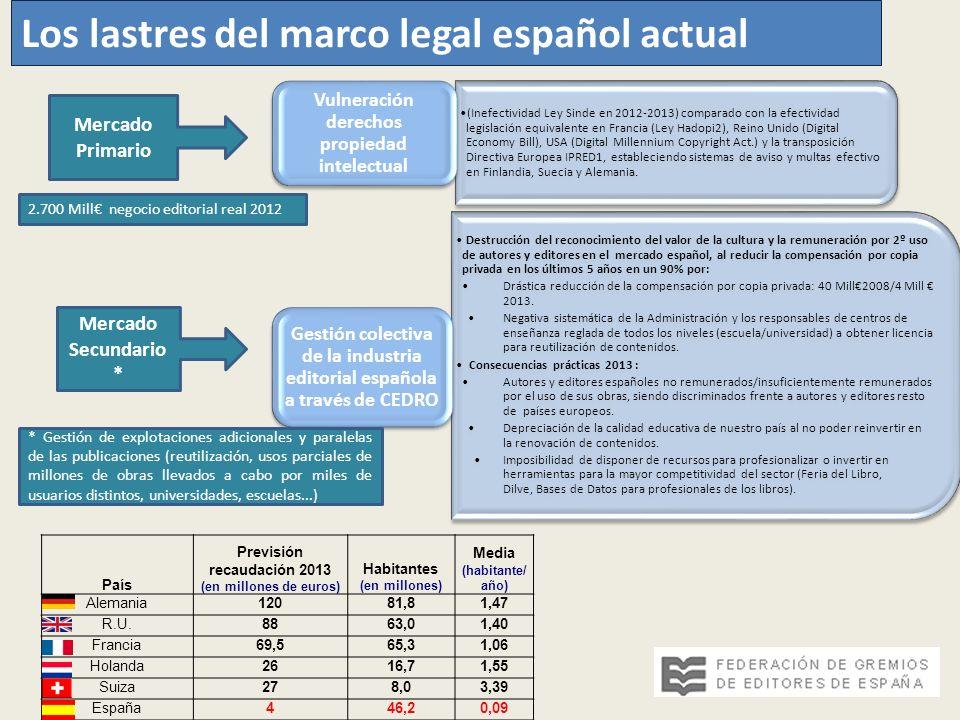 (Inefectividad Ley Sinde en 2012-2013) comparado con la efectividad legislación equivalente en Francia (Ley Hadopi2), Reino Unido (Digital Economy Bil