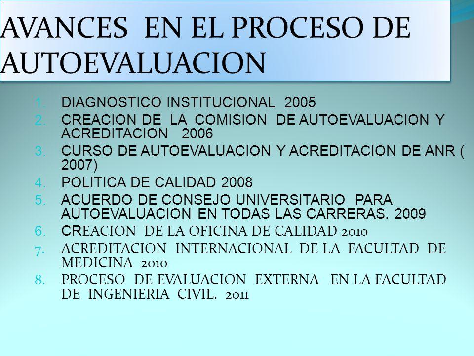 1. DIAGNOSTICO INSTITUCIONAL 2005 2. CREACION DE LA COMISION DE AUTOEVALUACION Y ACREDITACION 2006 3. CURSO DE AUTOEVALUACION Y ACREDITACION DE ANR (