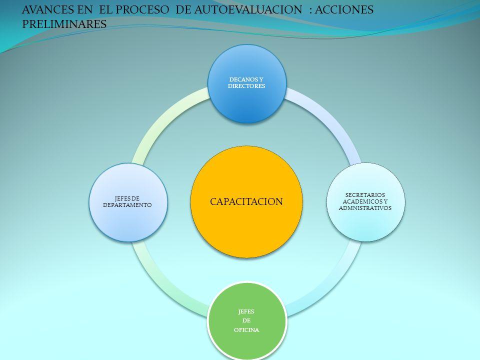 CAPACITACION DECANOS Y DIRECTORES SECRETARIOS ACADEMICOS Y ADMNISTRATIVOS JEFES DE OFICINA JEFES DE DEPARTAMENTO AVANCES EN EL PROCESO DE AUTOEVALUACI