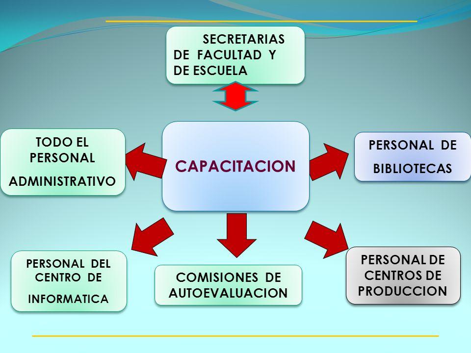 PERSONAL DE BIBLIOTECAS PERSONAL DE BIBLIOTECAS PERSONAL DEL CENTRO DE INFORMATICA PERSONAL DEL CENTRO DE INFORMATICA CAPACITACION SECRETARIAS DE FACU