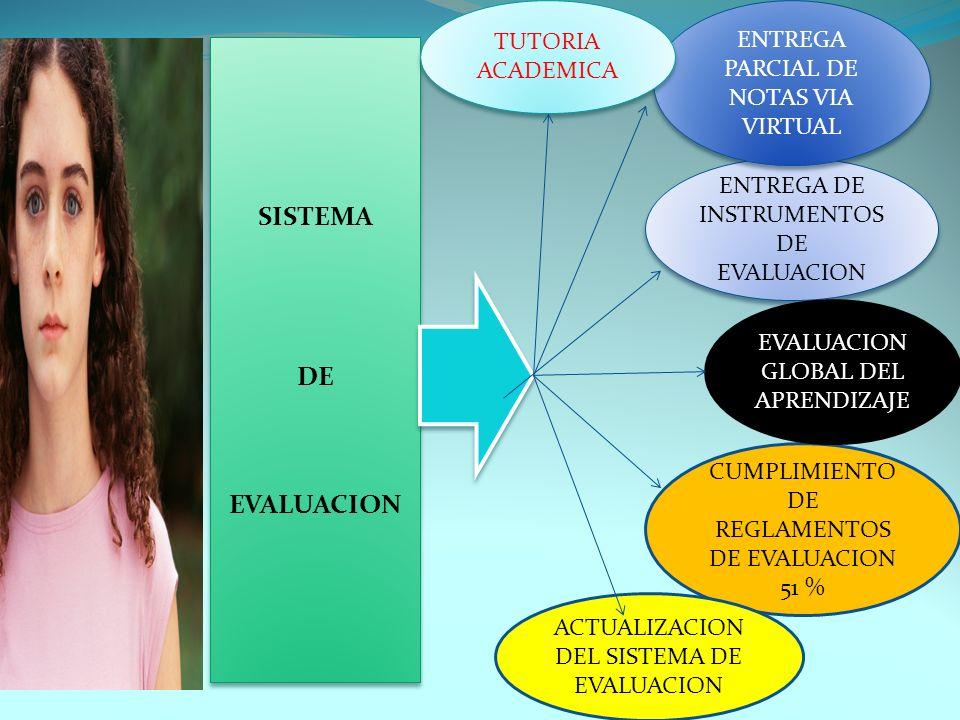 SISTEMA DE EVALUACION SISTEMA DE EVALUACION ENTREGA DE INSTRUMENTOS DE EVALUACION CUMPLIMIENTO DE REGLAMENTOS DE EVALUACION 51 % ENTREGA PARCIAL DE NO