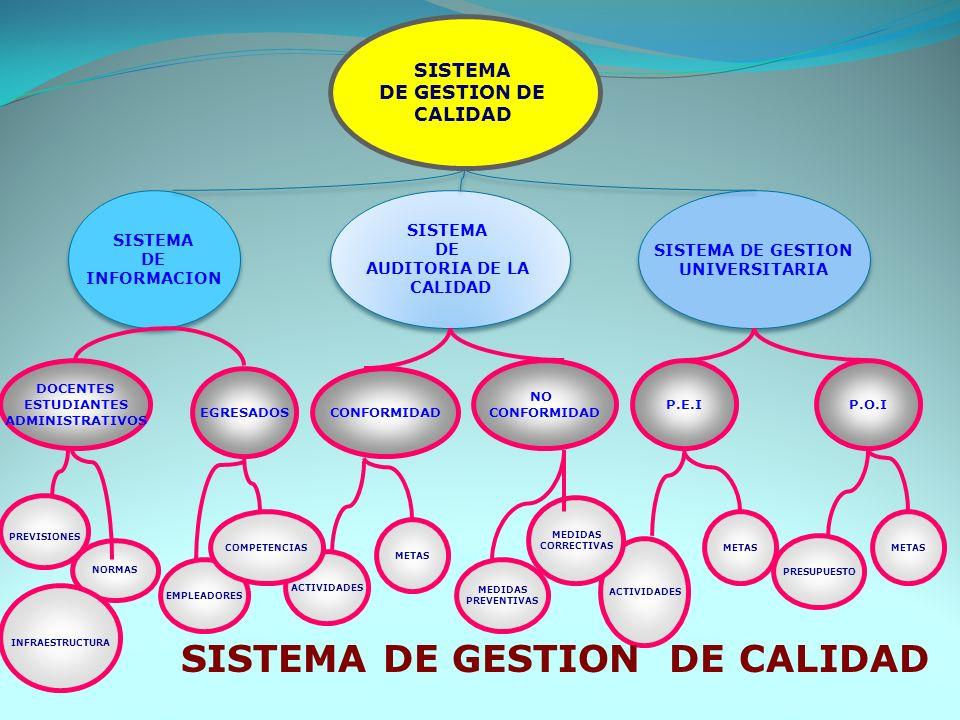 SISTEMA DE INFORMACION SISTEMA DE INFORMACION SISTEMA DE GESTION UNIVERSITARIA SISTEMA DE GESTION UNIVERSITARIA SISTEMA DE AUDITORIA DE LA CALIDAD SIS