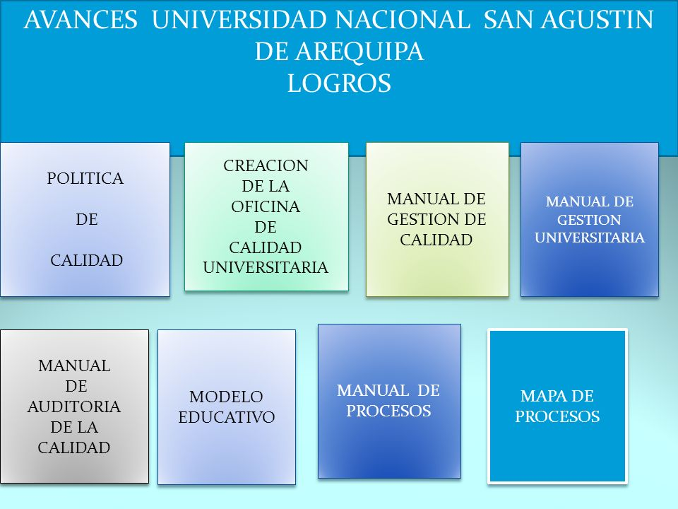 AVANCES UNIVERSIDAD NACIONAL SAN AGUSTIN DE AREQUIPA LOGROS MANUAL DE GESTION DE CALIDAD MANUAL DE GESTION DE CALIDAD MANUAL DE GESTION UNIVERSITARIA