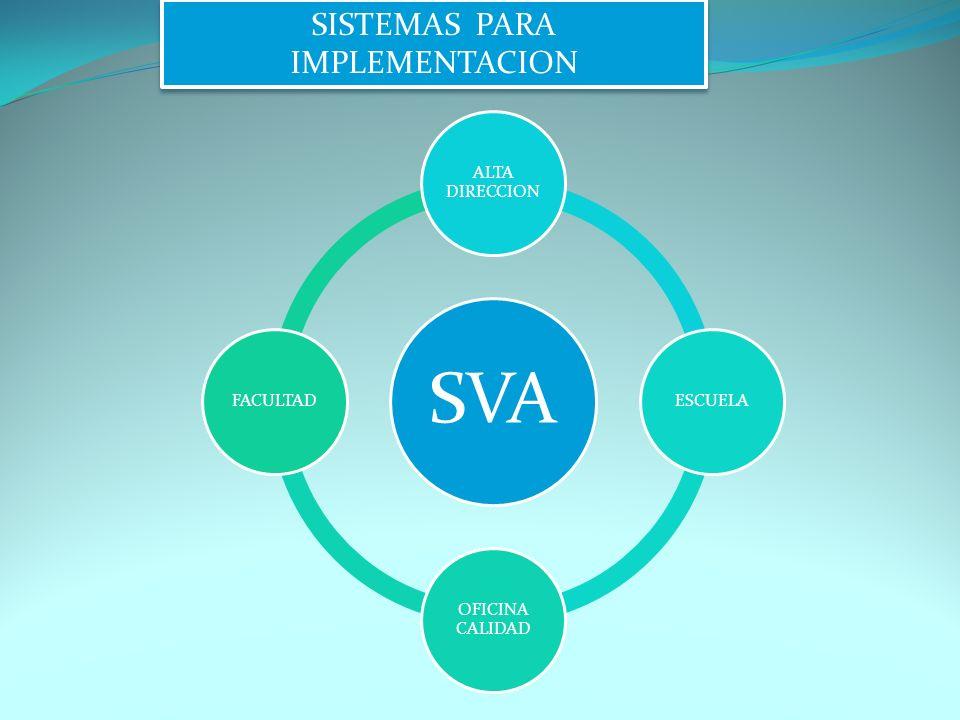 SVA ALTA DIRECCION ESCUELA OFICINA CALIDAD FACULTAD SISTEMAS PARA IMPLEMENTACION