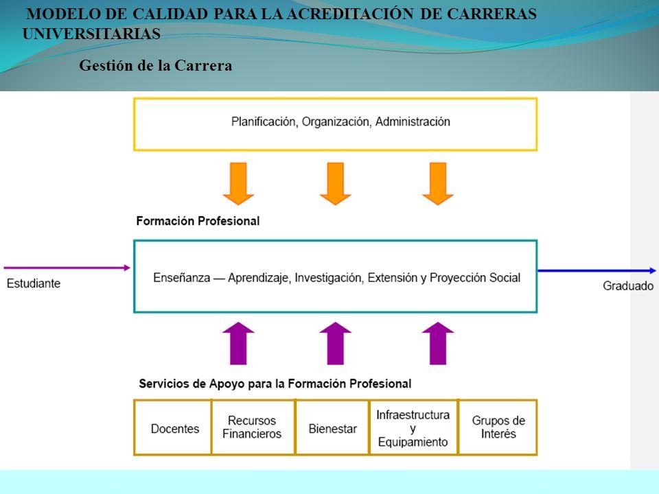 MODELO DE CALIDAD PARA LA ACREDITACIÓN DE CARRERAS UNIVERSITARIAS Gestión de la Carrera