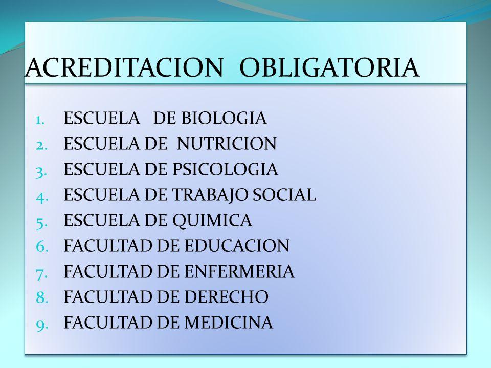 1. ESCUELA DE BIOLOGIA 2. ESCUELA DE NUTRICION 3. ESCUELA DE PSICOLOGIA 4. ESCUELA DE TRABAJO SOCIAL 5. ESCUELA DE QUIMICA 6. FACULTAD DE EDUCACION 7.