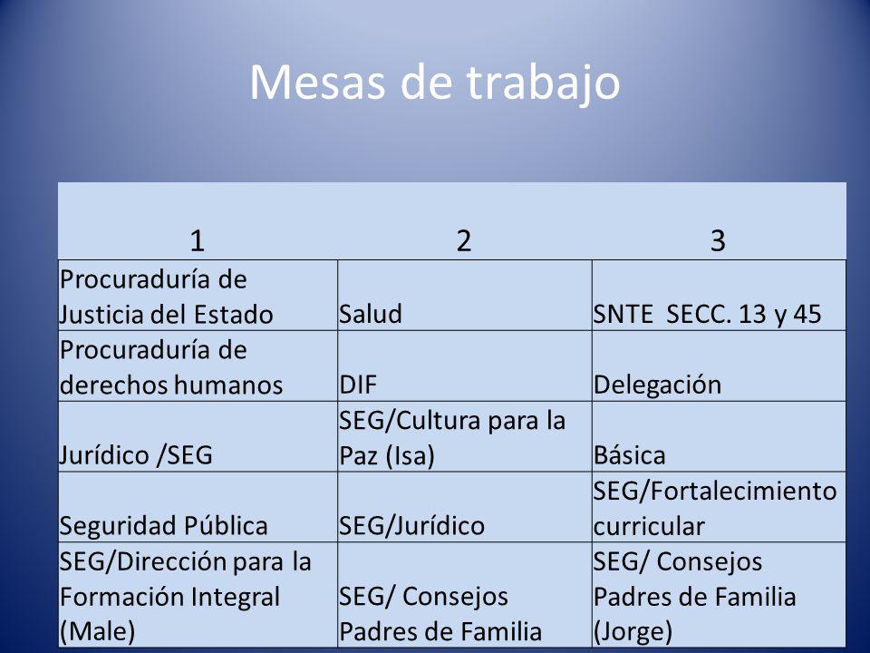 Mesas de trabajo 123 Procuraduría de Justicia del EstadoSaludSNTE SECC. 13 y 45 Procuraduría de derechos humanosDIFDelegación Jurídico /SEG SEG/Cultur
