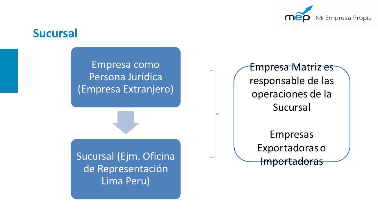 Sucursal Empresa como Persona Jurídica (Empresa Extranjero) Sucursal (Ejm. Oficina de Representación Lima Peru) Empresa Matriz es responsable de las o