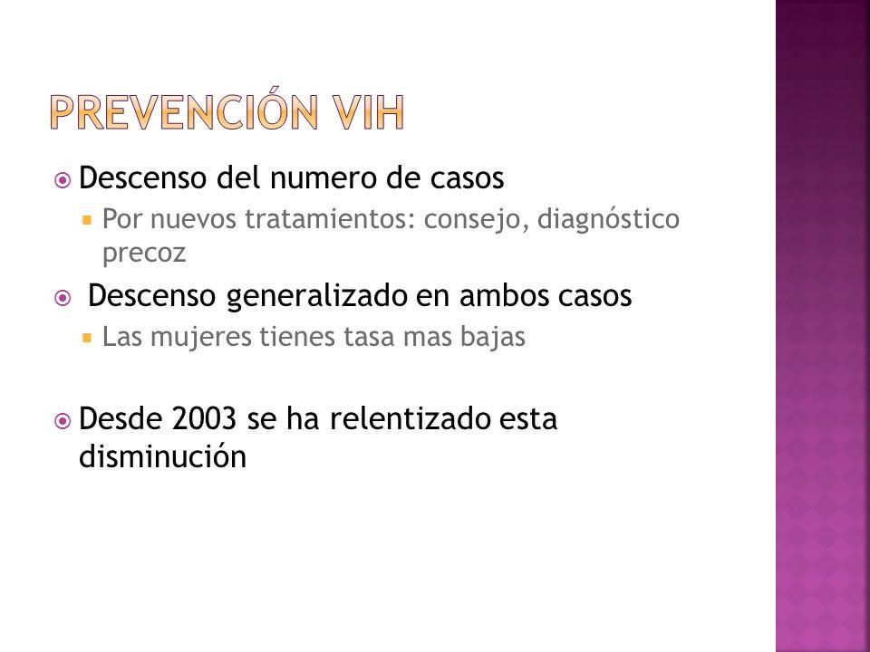 Descenso del numero de casos Por nuevos tratamientos: consejo, diagnóstico precoz Descenso generalizado en ambos casos Las mujeres tienes tasa mas baj