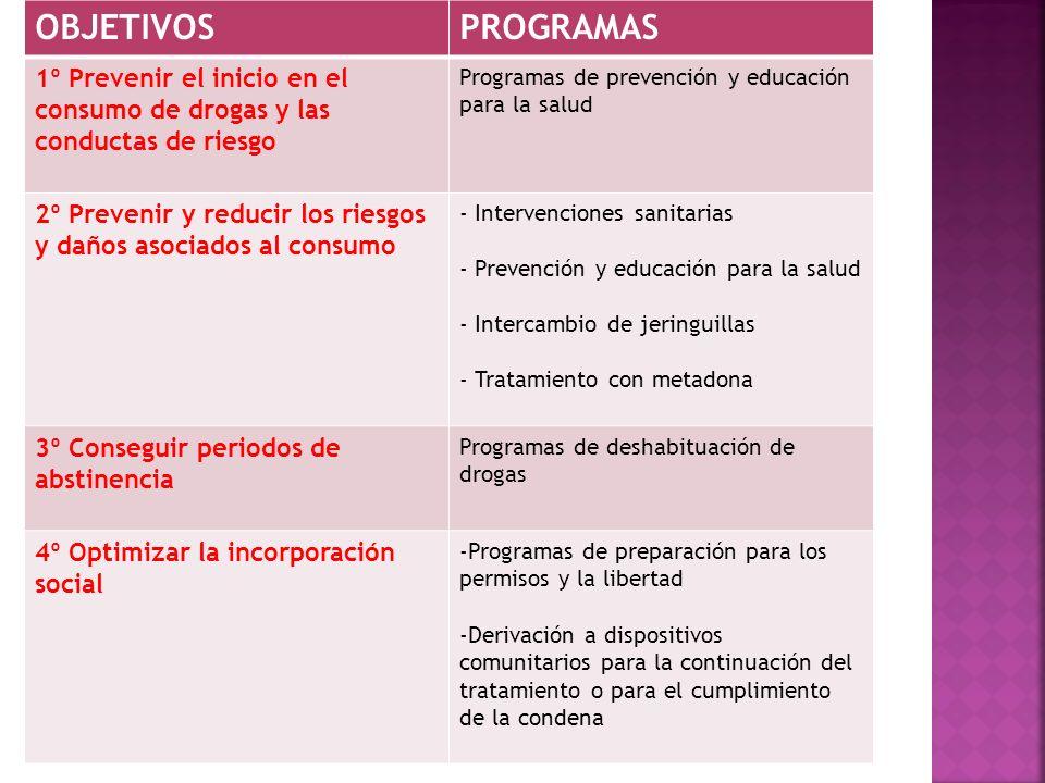 OBJETIVOSPROGRAMAS 1º Prevenir el inicio en el consumo de drogas y las conductas de riesgo Programas de prevención y educación para la salud 2º Preven