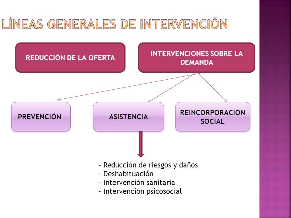 REDUCCIÓN DE LA OFERTA INTERVENCIONES SOBRE LA DEMANDA PREVENCIÓN REINCORPORACIÓN SOCIAL ASISTENCIA - Reducción de riesgos y daños - Deshabituación -