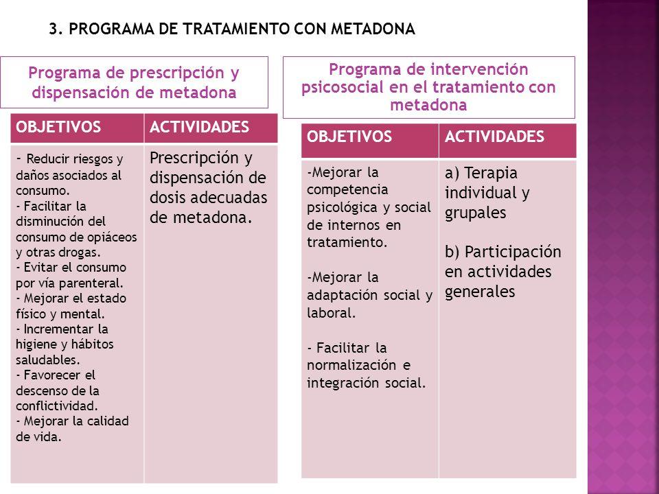 Programa de prescripción y dispensación de metadona Programa de intervención psicosocial en el tratamiento con metadona OBJETIVOSACTIVIDADES - Reducir