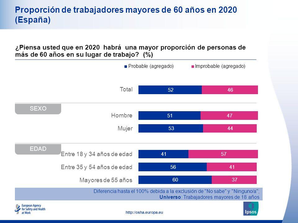 10 http://osha.europa.eu Total Hombre Mujer Entre 18 y 34 años de edad Entre 35 y 54 años de edad Mayores de 55 años Proporción de trabajadores mayore