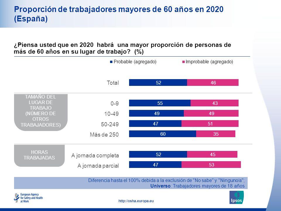 11 http://osha.europa.eu Proporción de trabajadores mayores de 60 años en 2020 (España) ¿Piensa usted que en 2020 habrá una mayor proporción de personas de más de 60 años en su lugar de trabajo.