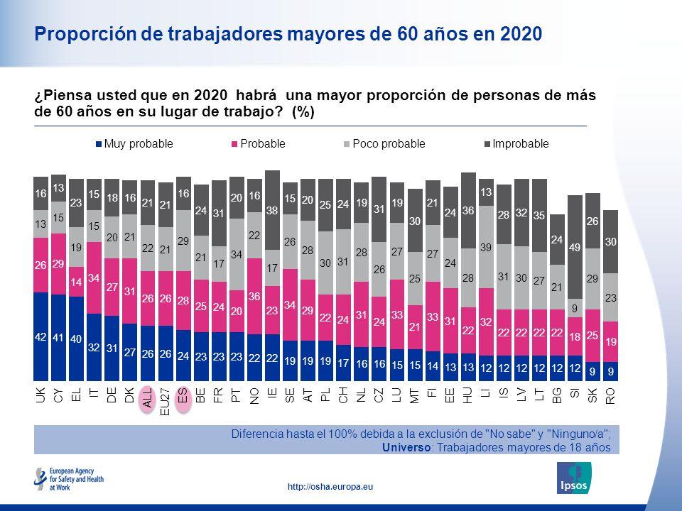 12 http://osha.europa.eu Proporción de trabajadores mayores de 60 años en 2020 Diferencia hasta el 100% debida a la exclusión de