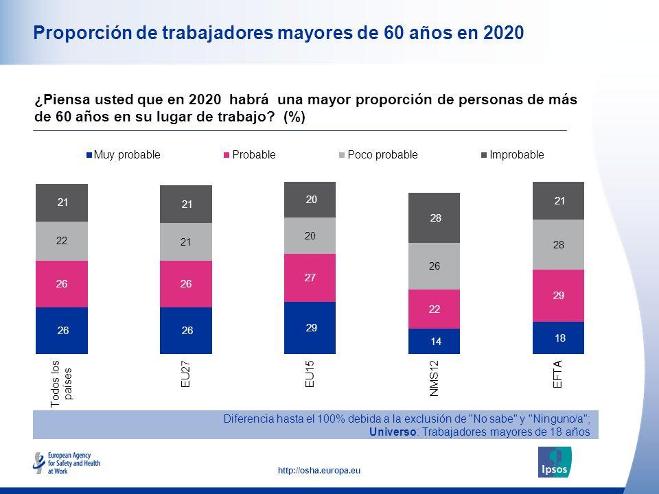 13 http://osha.europa.eu Proporción de trabajadores mayores de 60 años en 2020 ¿Piensa usted que en 2020 habrá una mayor proporción de personas de más de 60 años en su lugar de trabajo.