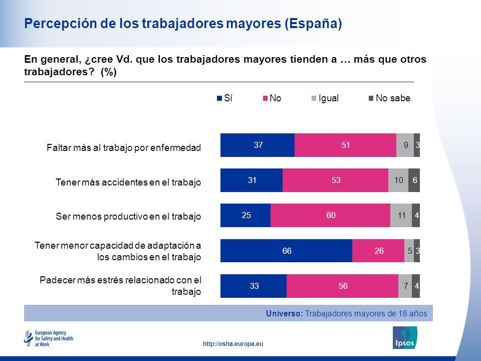 15 http://osha.europa.eu Percepción de los trabajadores mayores (España) Faltar más al trabajo por enfermedad Tener más accidentes en el trabajo Ser m