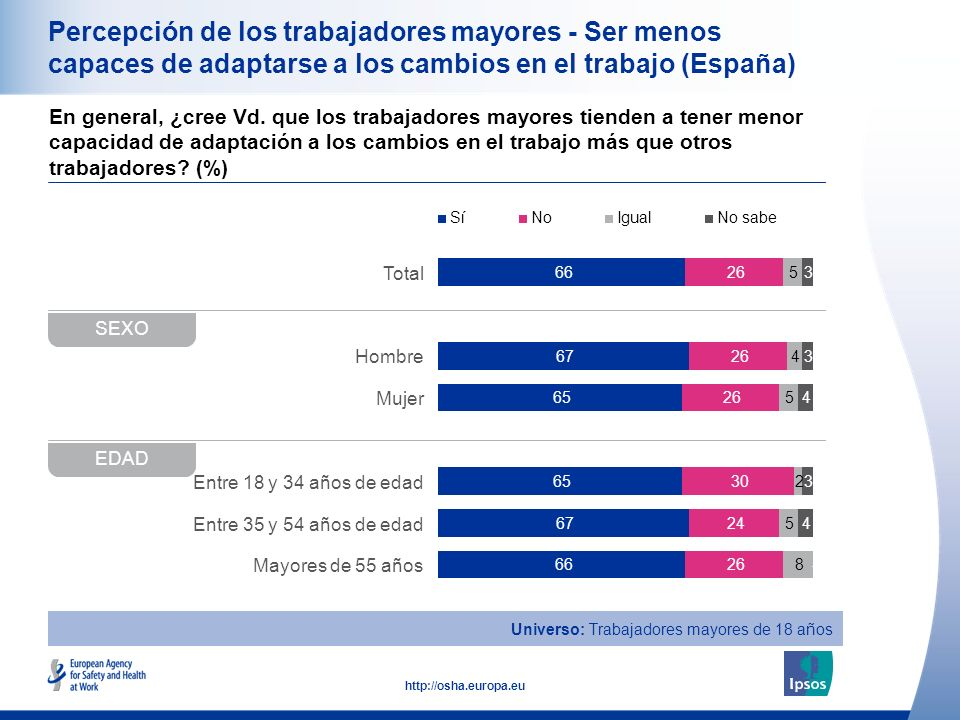 16 http://osha.europa.eu Total Hombre Mujer Entre 18 y 34 años de edad Entre 35 y 54 años de edad Mayores de 55 años Percepción de los trabajadores mayores - Ser menos capaces de adaptarse a los cambios en el trabajo (España) En general, ¿cree Vd.