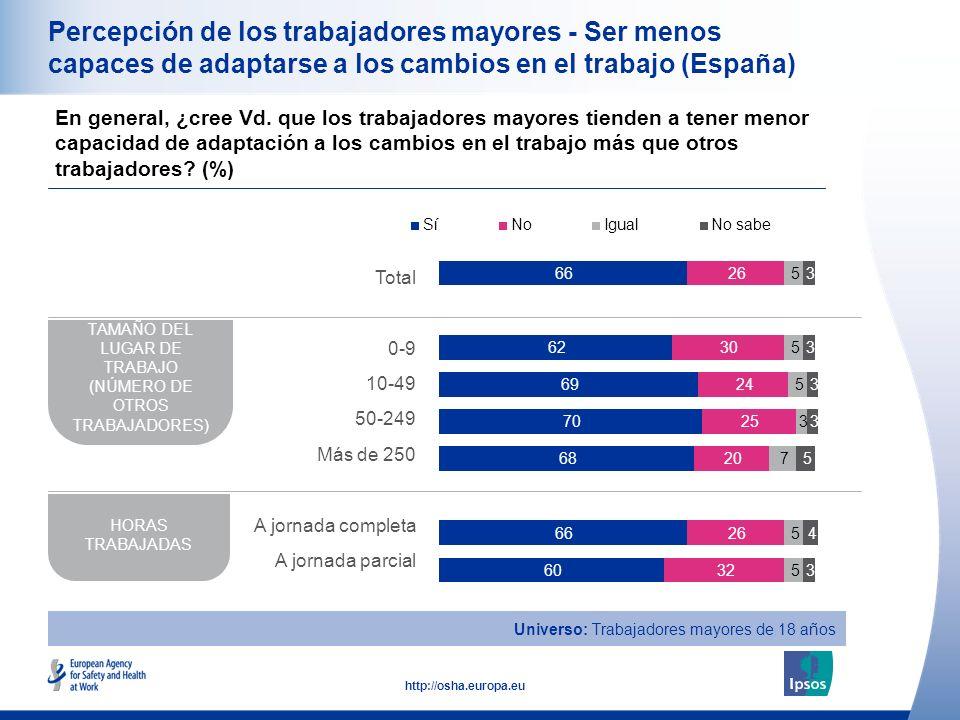 17 http://osha.europa.eu Percepción de los trabajadores mayores - Ser menos capaces de adaptarse a los cambios en el trabajo (España) En general, ¿cree Vd.