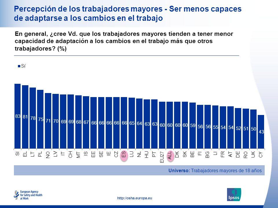 18 http://osha.europa.eu Percepción de los trabajadores mayores - Ser menos capaces de adaptarse a los cambios en el trabajo En general, ¿cree Vd.