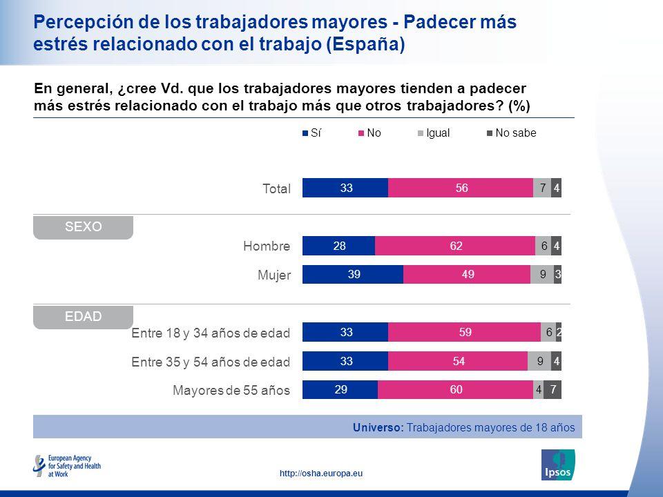 20 http://osha.europa.eu Total Hombre Mujer Entre 18 y 34 años de edad Entre 35 y 54 años de edad Mayores de 55 años Percepción de los trabajadores mayores - Padecer más estrés relacionado con el trabajo (España) En general, ¿cree Vd.