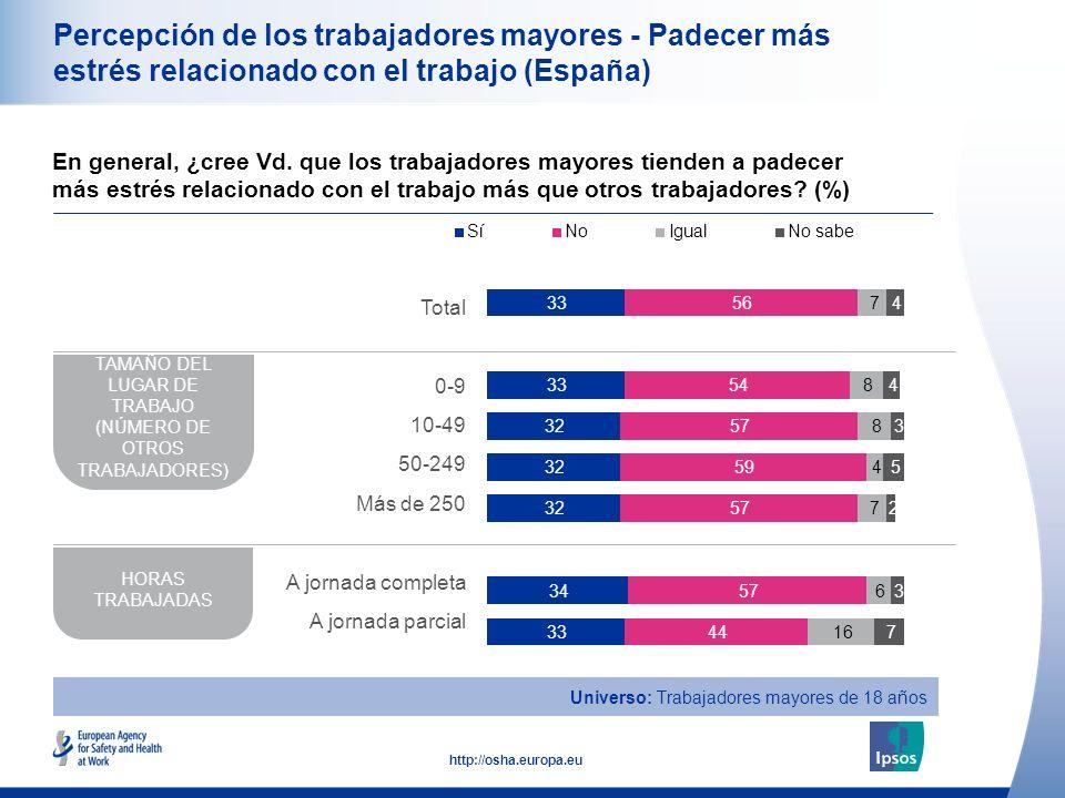 21 http://osha.europa.eu Percepción de los trabajadores mayores - Padecer más estrés relacionado con el trabajo (España) En general, ¿cree Vd. que los